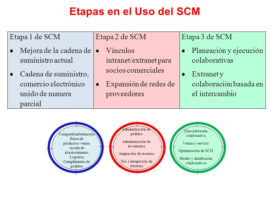 Etapas en el Uso del SCM Etapa 1 de SCM