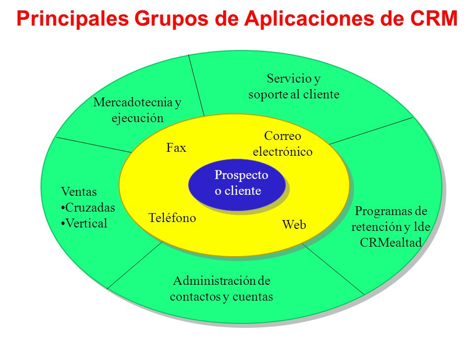 Principales Grupos de Aplicaciones de CRM