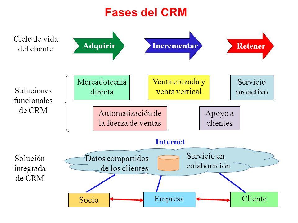 Fases del CRM Ciclo de vida del cliente Adquirir Incrementar Retener
