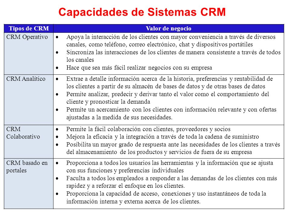 Capacidades de Sistemas CRM