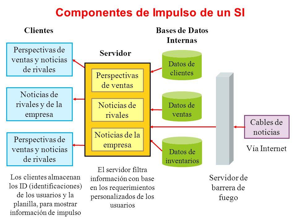 Componentes de Impulso de un SI Bases de Datos Internas