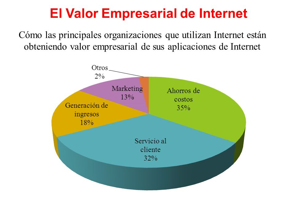 El Valor Empresarial de Internet