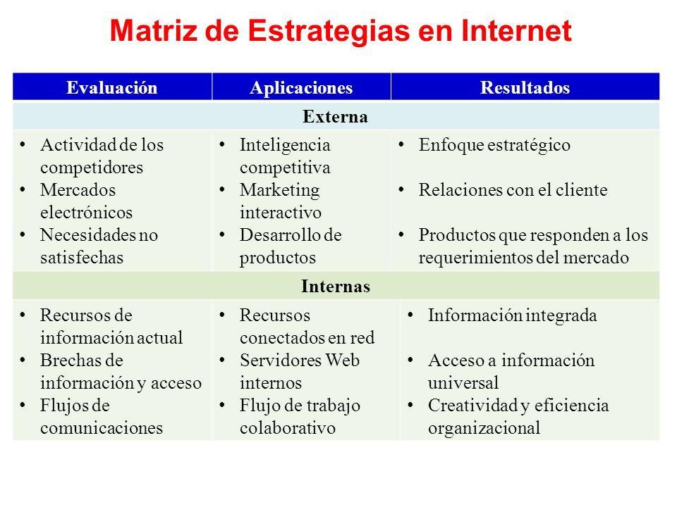 Matriz de Estrategias en Internet