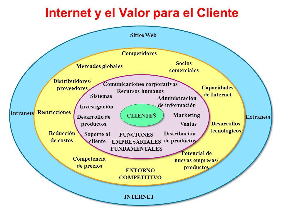 Internet y el Valor para el Cliente