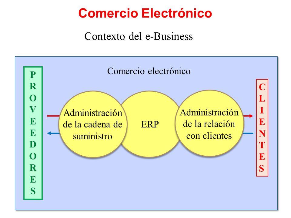 Comercio Electrónico Contexto del e-Business Comercio electrónico P R