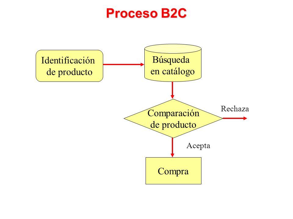 Proceso B2C Búsqueda Identificación en catálogo de producto
