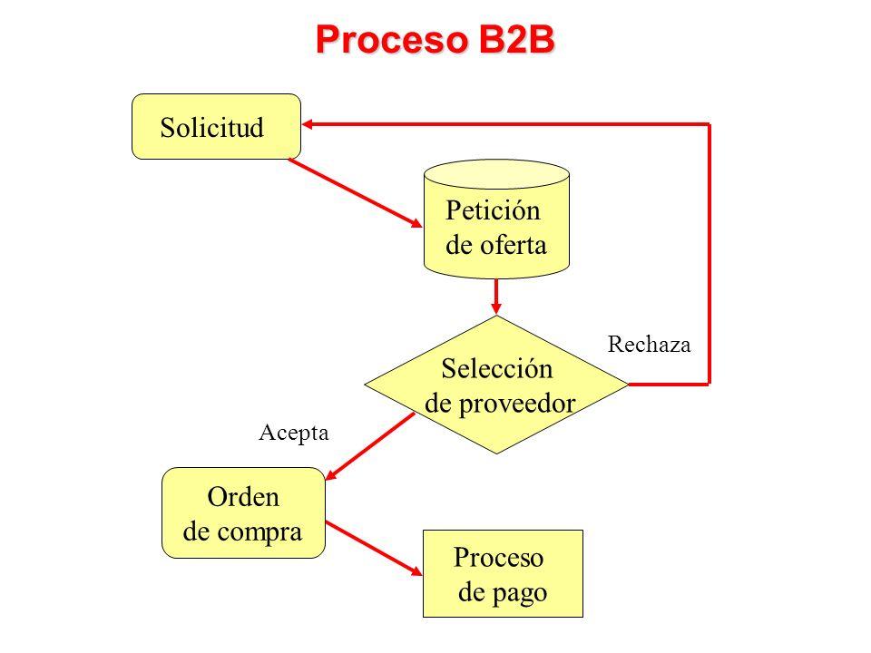 Proceso B2B Solicitud Petición de oferta Selección de proveedor Orden
