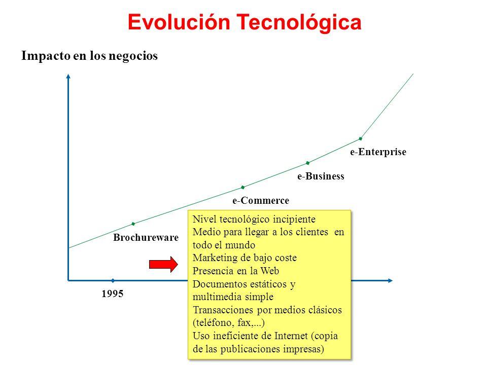 Evolución Tecnológica Impacto en los negocios