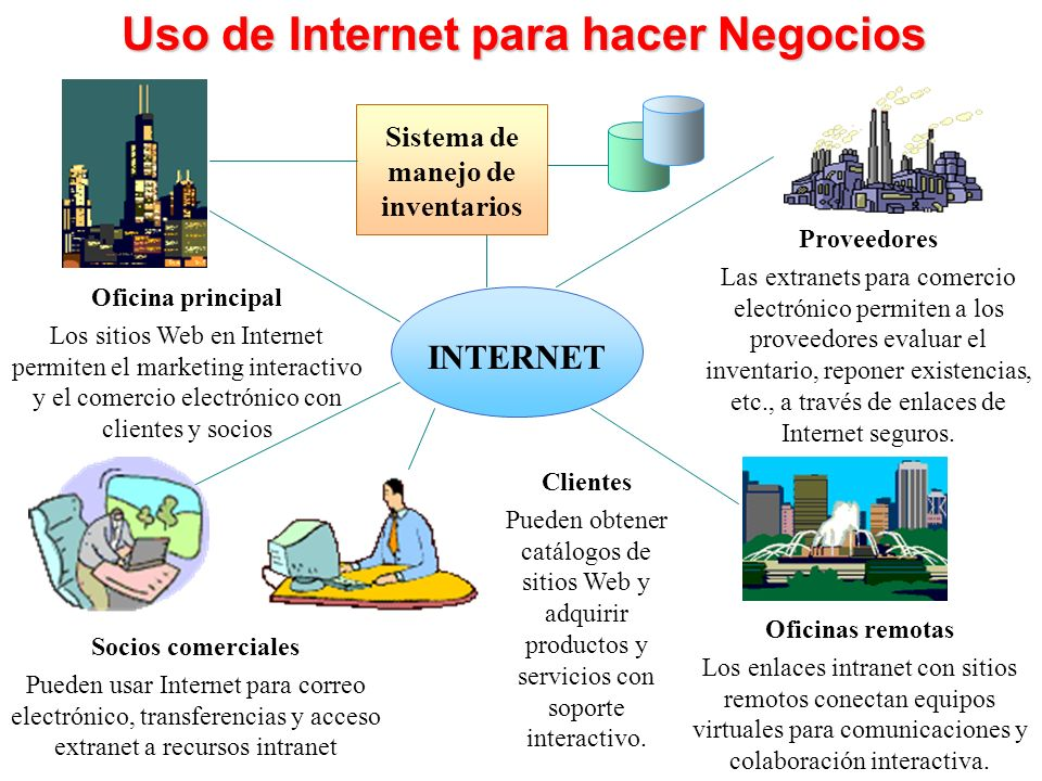Uso de Internet para hacer Negocios