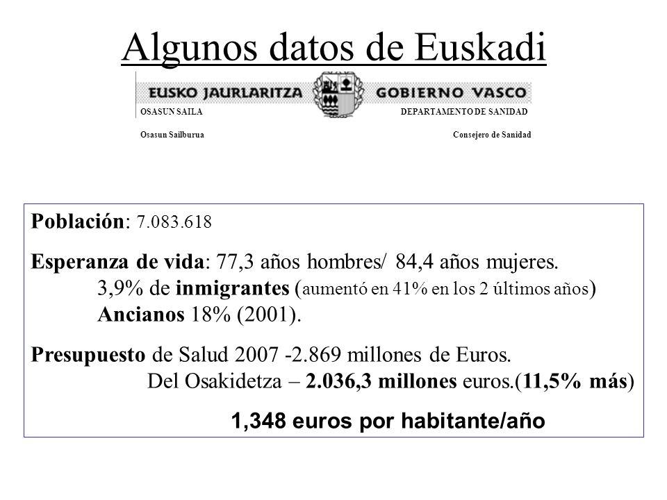 Algunos datos de Euskadi