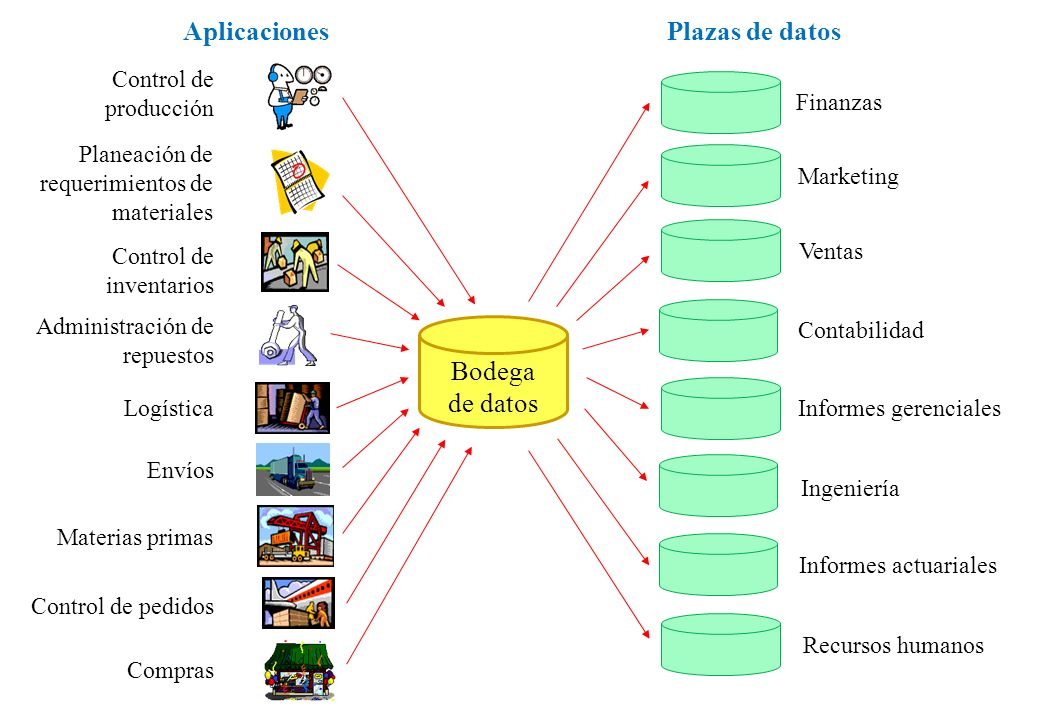 Plazas de datos Bodega de datos Aplicaciones Finanzas Marketing Ventas