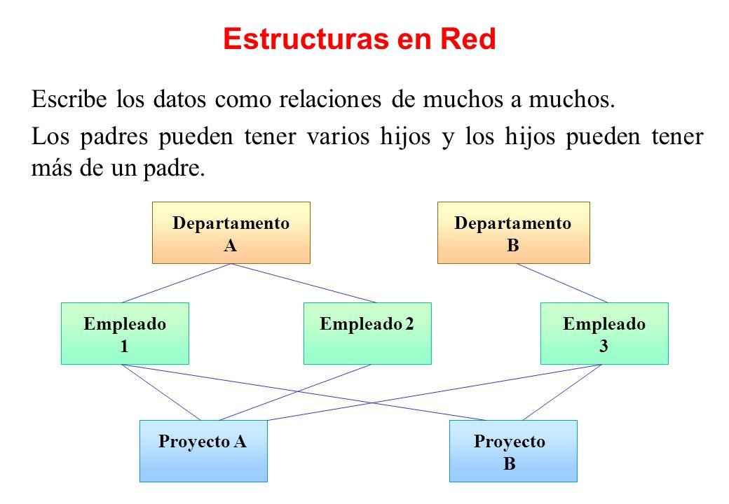 Estructuras en Red Escribe los datos como relaciones de muchos a muchos.