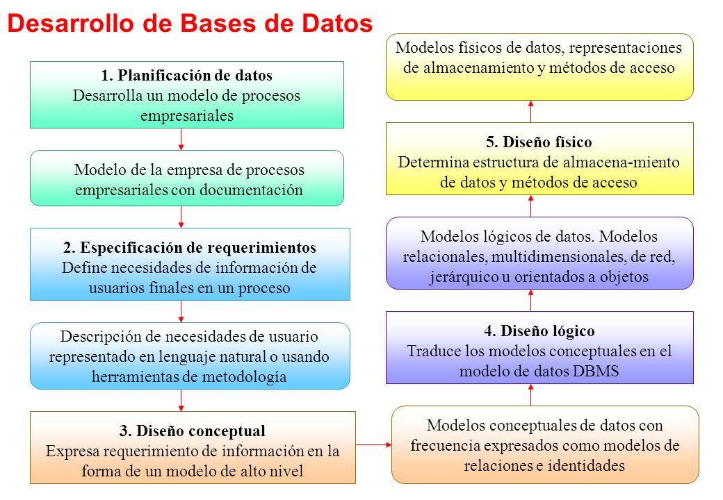 1. Planificación de datos 2. Especificación de requerimientos