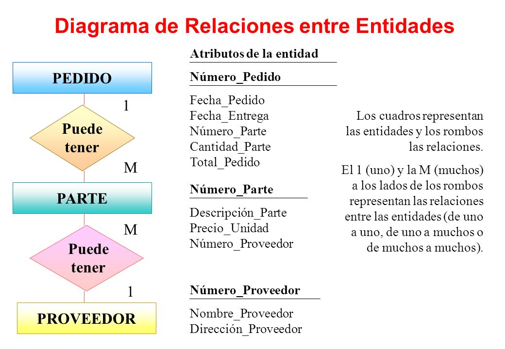 Diagrama de Relaciones entre Entidades