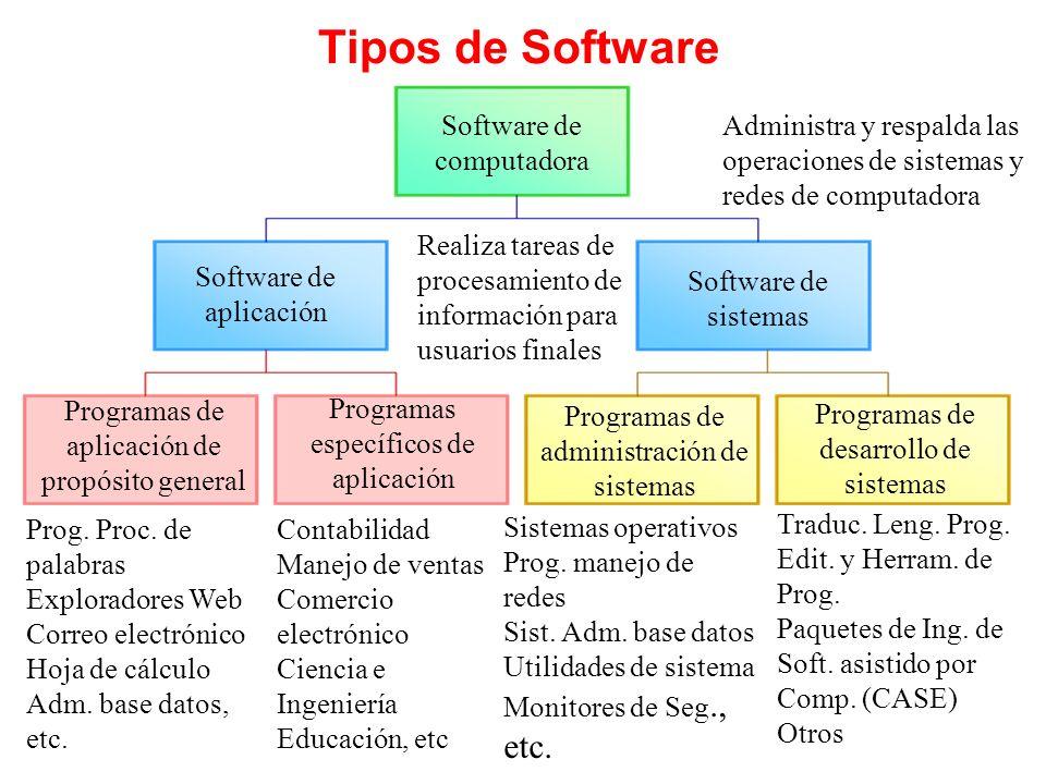 Tipos de Software Software de computadora