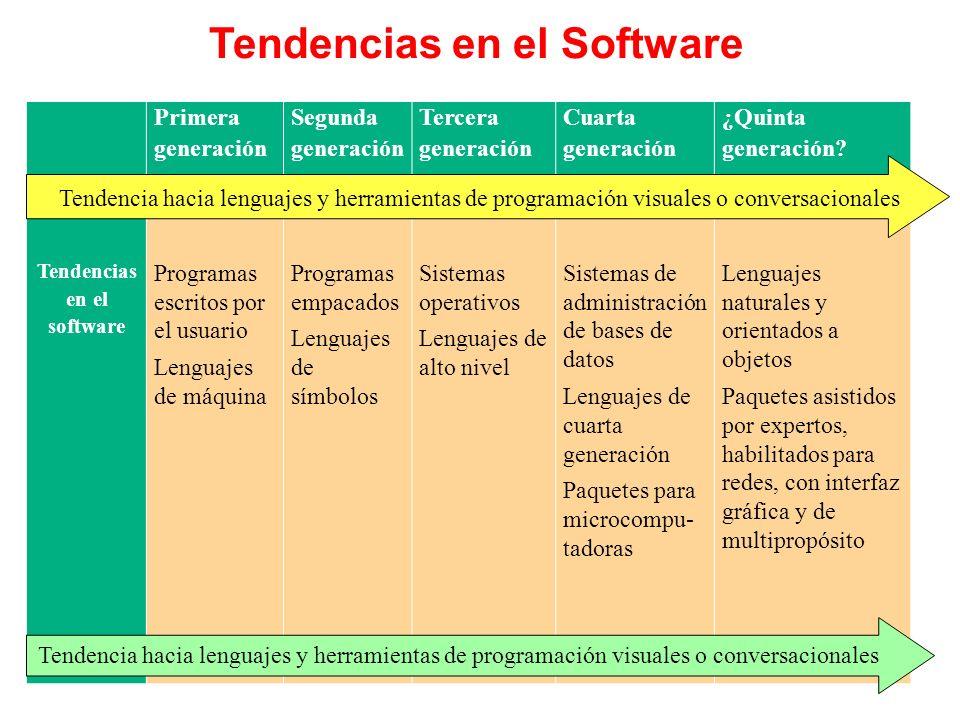 Tendencias en el Software Tendencias en el software