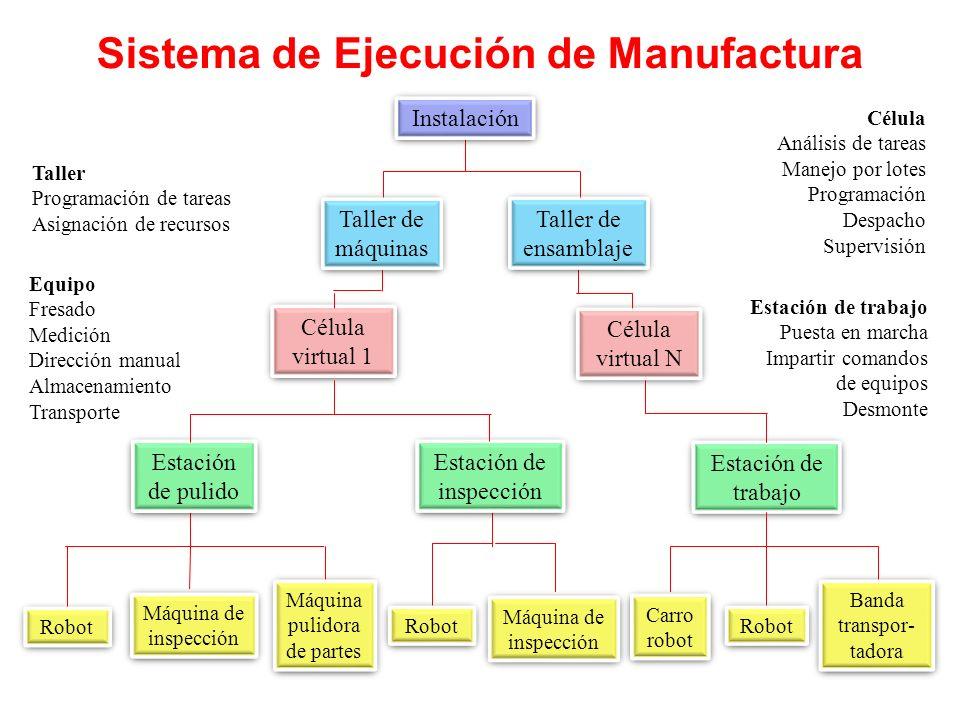 Sistema de Ejecución de Manufactura
