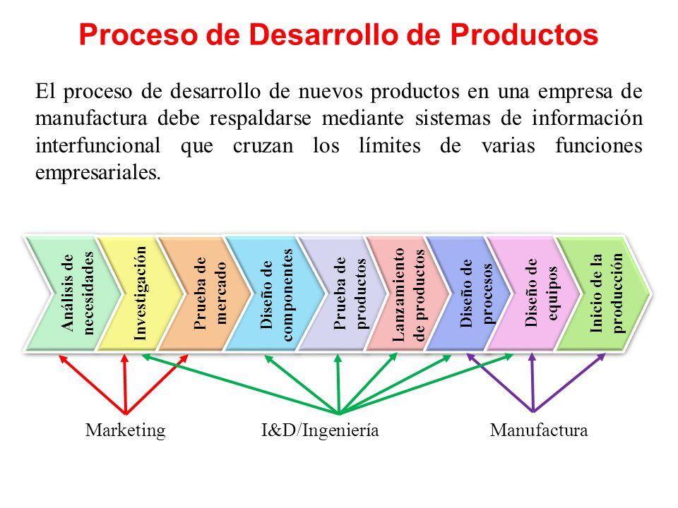 Proceso de Desarrollo de Productos