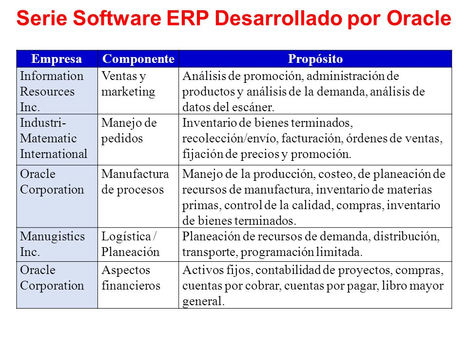Serie Software ERP Desarrollado por Oracle