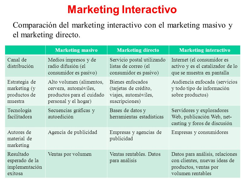Marketing Interactivo Marketing interactivo