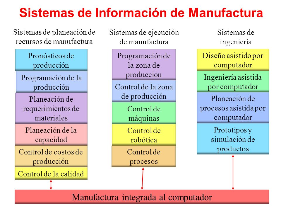 Sistemas de Información de Manufactura