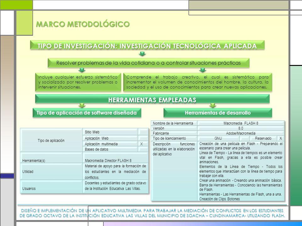 MARCO METODOLÓGICO TIPO DE INVESTIGACIÓN: INVESTIGACIÓN TECNOLÓGICA APLICADA.