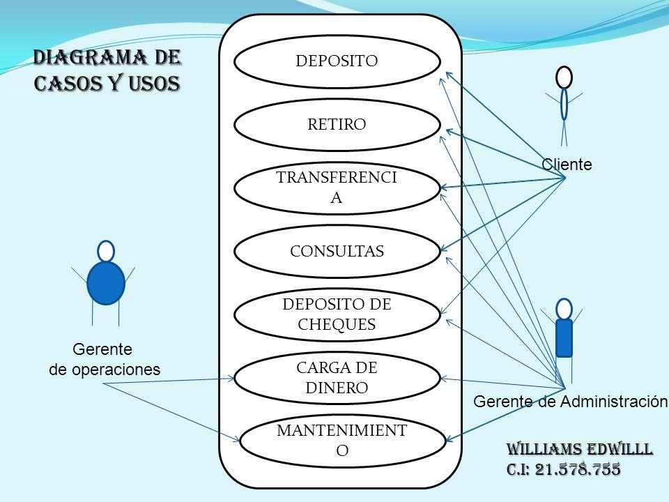 Diagrama de casos y usos
