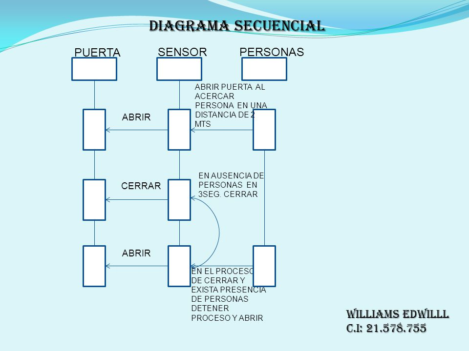 Diagrama SECUENCIAL PUERTA SENSOR PERSONAS Williams Edwilll