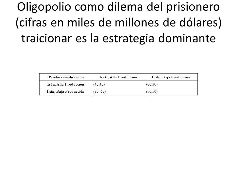 Oligopolio como dilema del prisionero (cifras en miles de millones de dólares) traicionar es la estrategia dominante