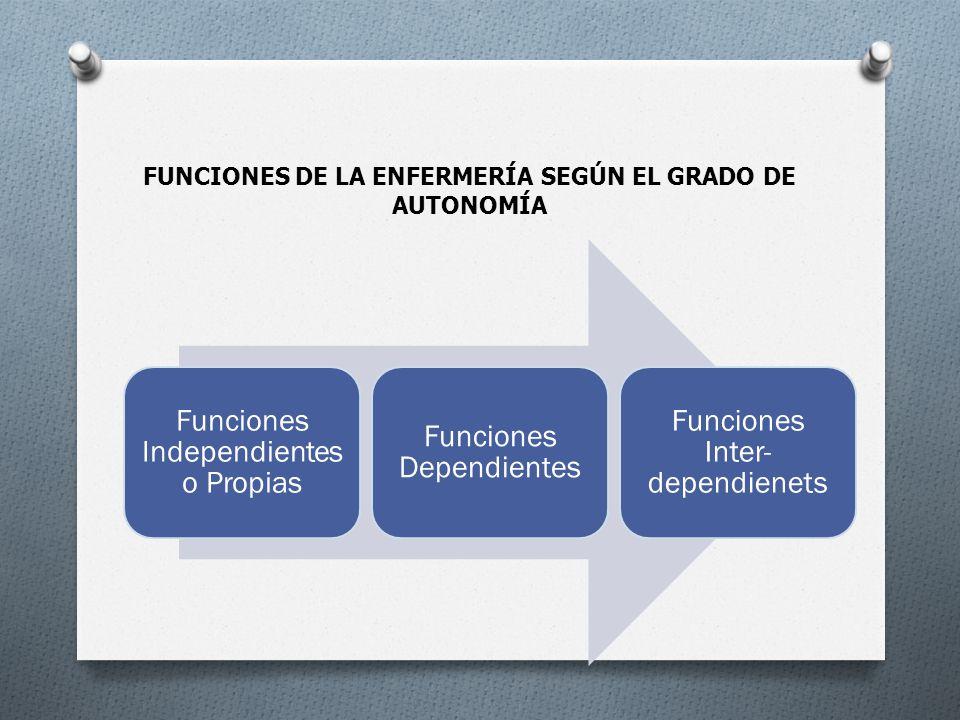 FUNCIONES DE LA ENFERMERÍA SEGÚN EL GRADO DE AUTONOMÍA
