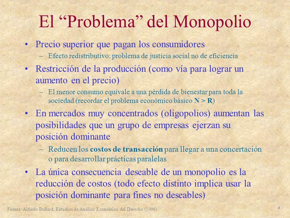 El Problema del Monopolio