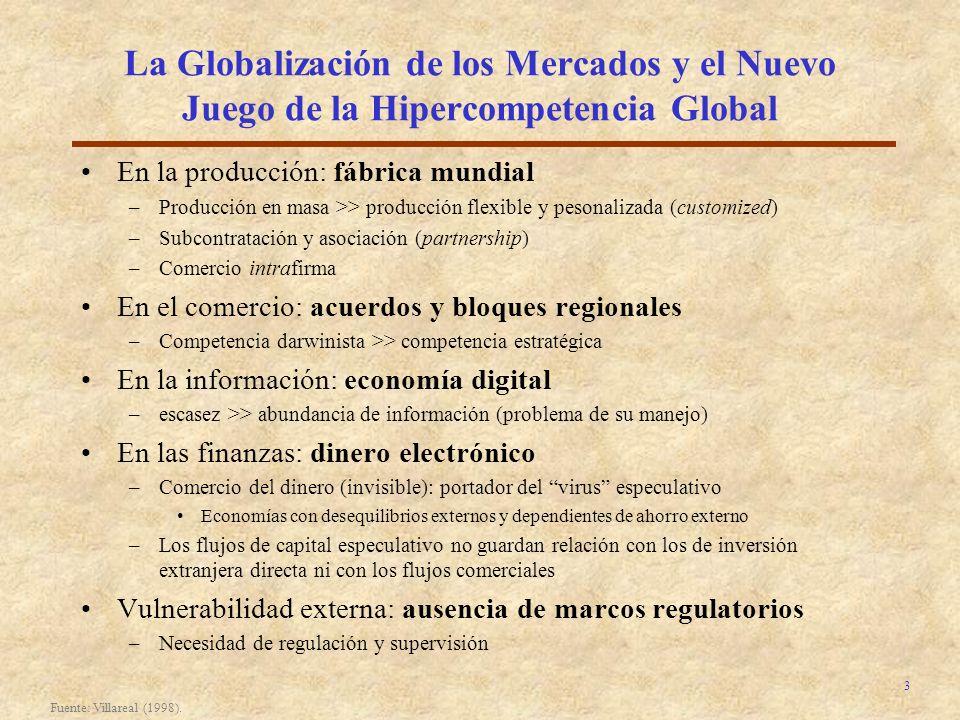 La Globalización de los Mercados y el Nuevo Juego de la Hipercompetencia Global