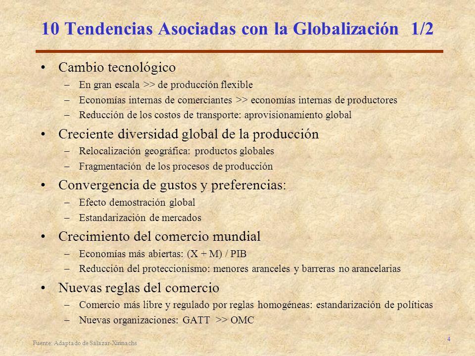 10 Tendencias Asociadas con la Globalización 1/2