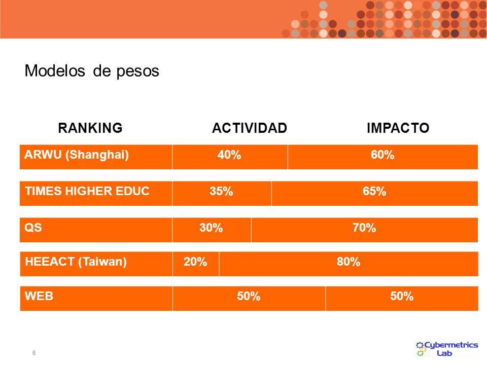 Modelos de pesos RANKING ACTIVIDAD IMPACTO ARWU (Shanghai) 40% 60%