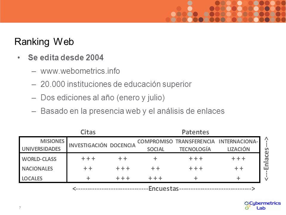 Ranking Web Se edita desde 2004 www.webometrics.info