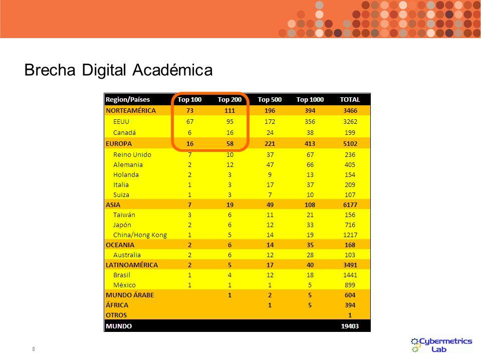 Brecha Digital Académica