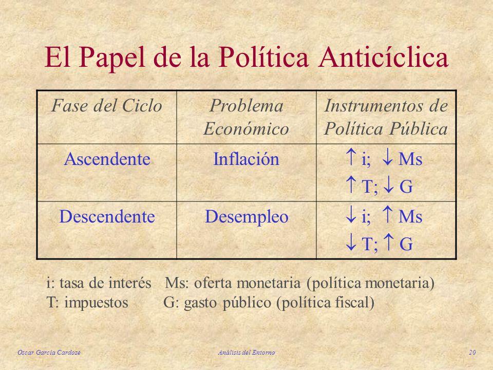 El Papel de la Política Anticíclica