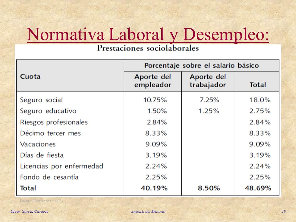Normativa Laboral y Desempleo: