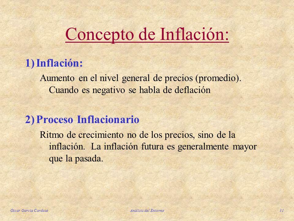 Concepto de Inflación: