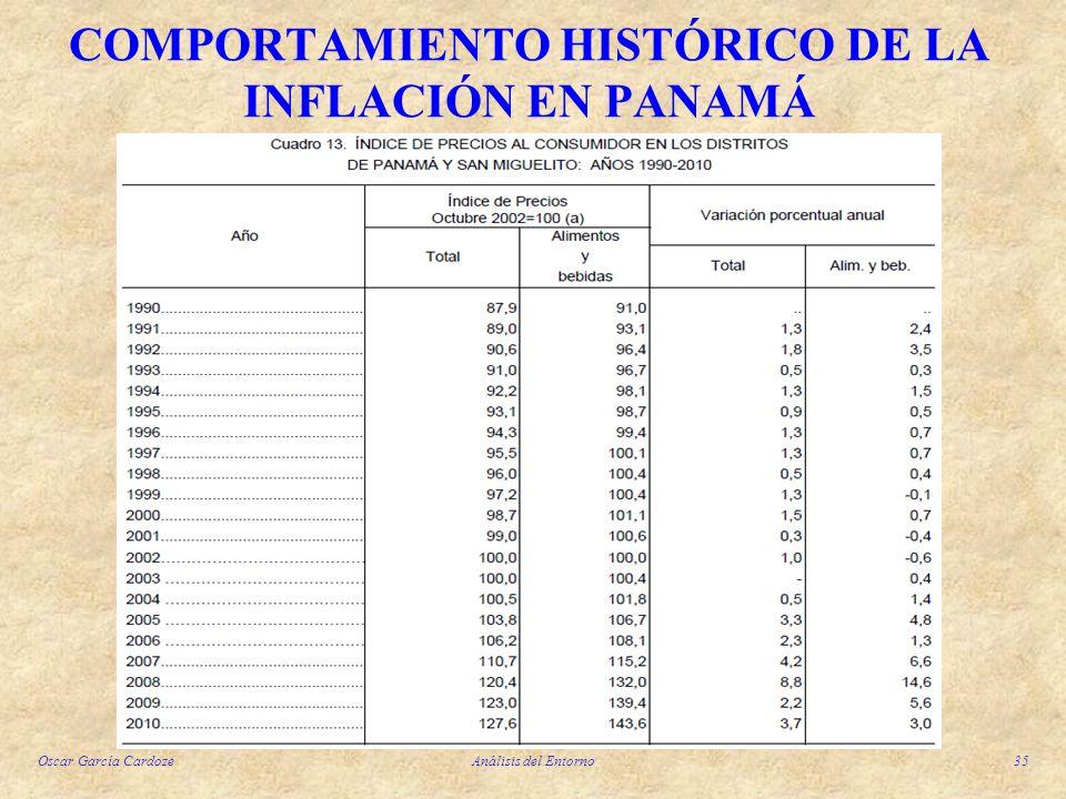 COMPORTAMIENTO HISTÓRICO DE LA INFLACIÓN EN PANAMÁ