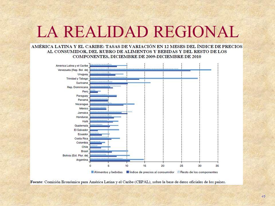 LA REALIDAD REGIONAL
