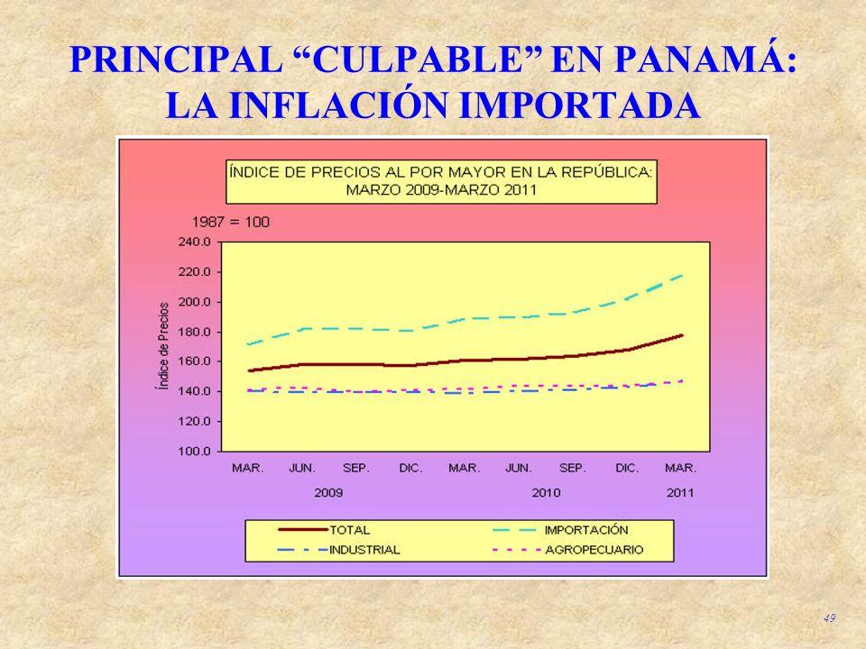 PRINCIPAL CULPABLE EN PANAMÁ: LA INFLACIÓN IMPORTADA