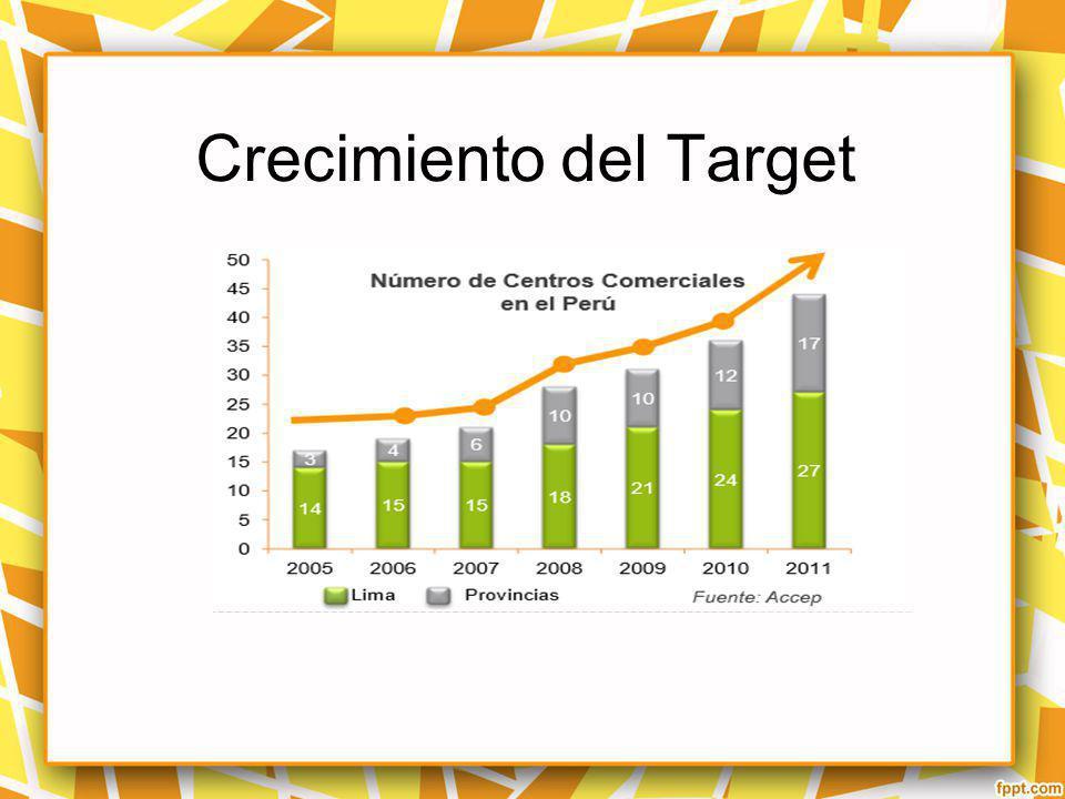Crecimiento del Target