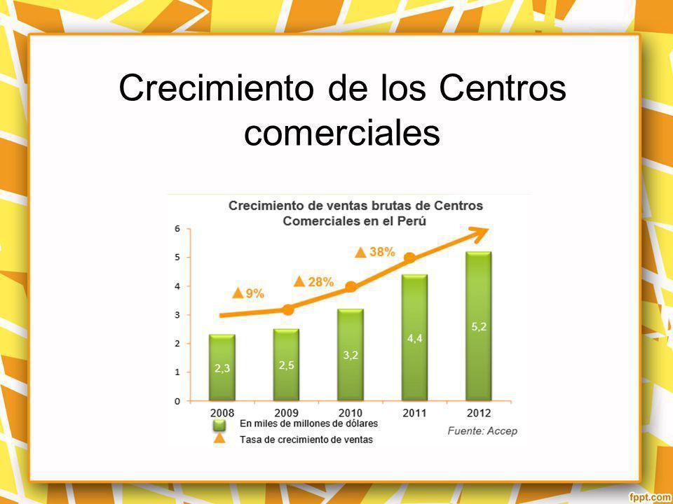 Crecimiento de los Centros comerciales