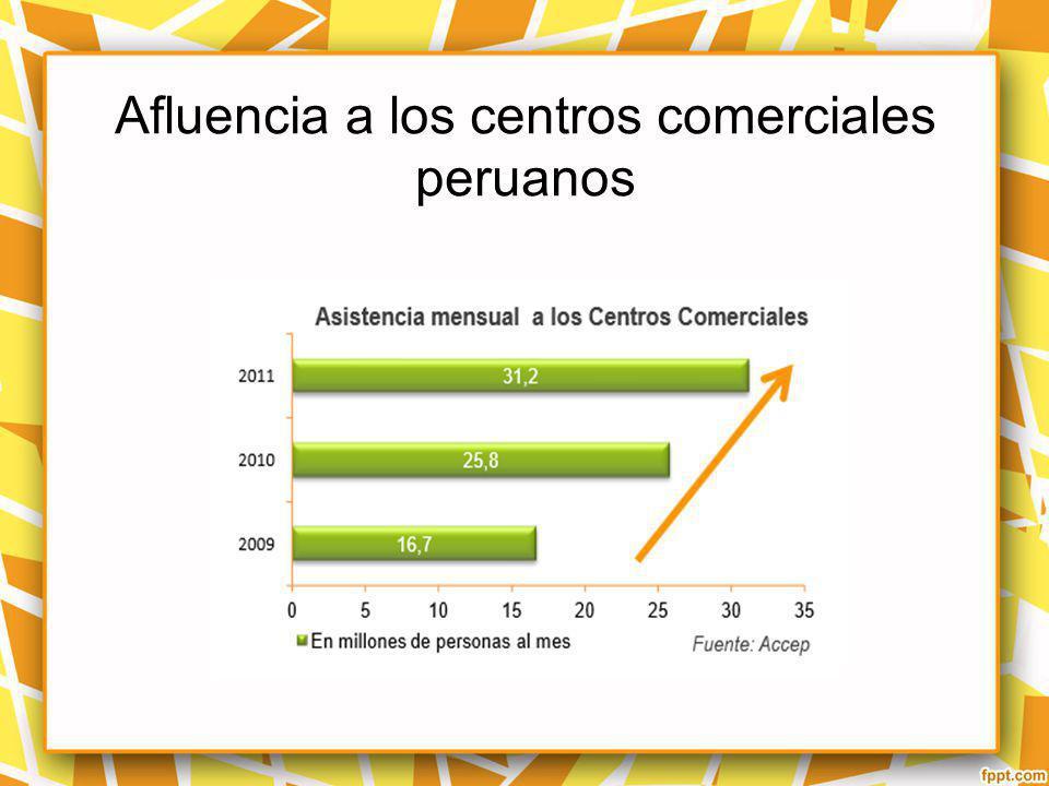 Afluencia a los centros comerciales peruanos