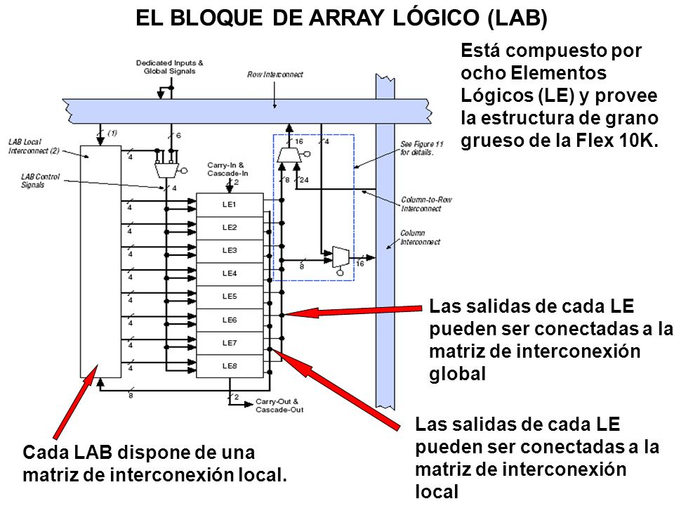 EL BLOQUE DE ARRAY LÓGICO (LAB)
