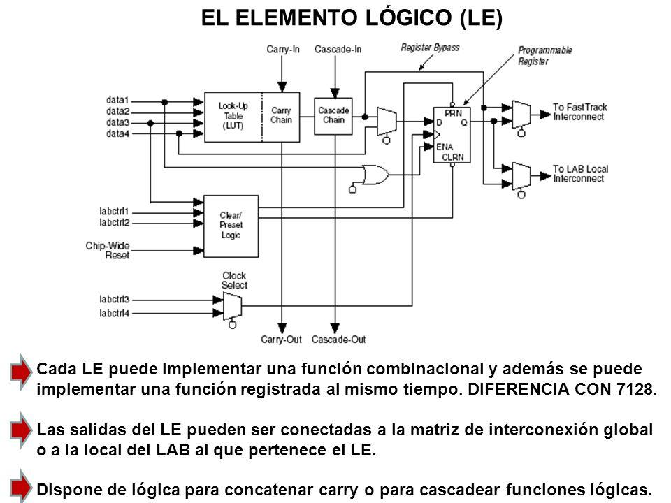 EL ELEMENTO LÓGICO (LE)