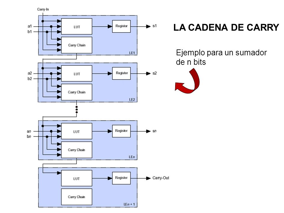 LA CADENA DE CARRY Ejemplo para un sumador de n bits