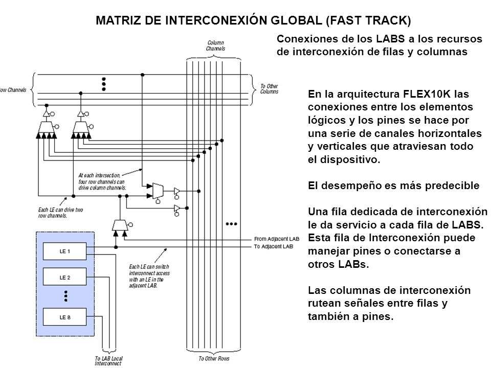 MATRIZ DE INTERCONEXIÓN GLOBAL (FAST TRACK)
