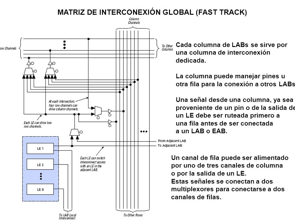 MATRIZ DE INTERCONEXIÓN GLOBAL (FAST TRACK)